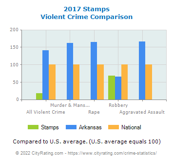 Stamps Violent Crime vs. State and National Comparison