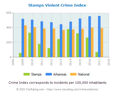 Stamps Violent Crime vs. State and National Per Capita
