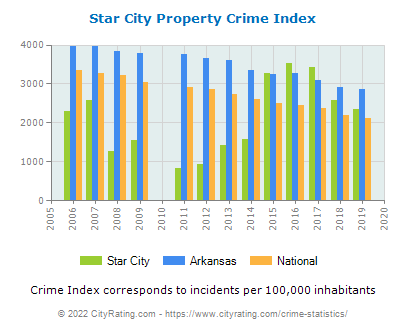 Star City Property Crime vs. State and National Per Capita