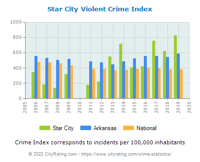 Star City Violent Crime vs. State and National Per Capita