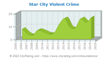 Star City Violent Crime