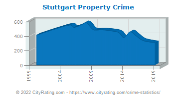 Stuttgart Property Crime
