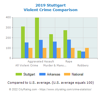 Stuttgart Violent Crime vs. State and National Comparison