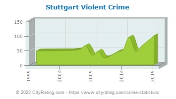 Stuttgart Violent Crime