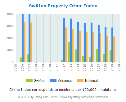 Swifton Property Crime vs. State and National Per Capita