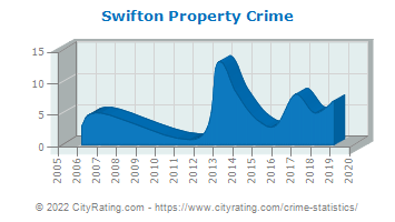 Swifton Property Crime