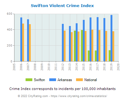 Swifton Violent Crime vs. State and National Per Capita