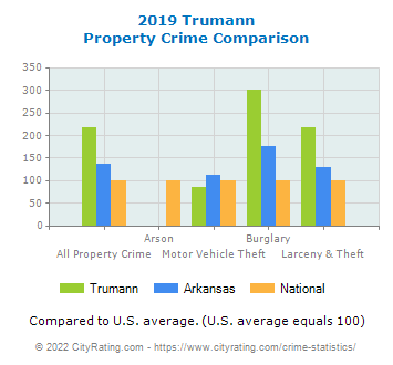 Trumann Property Crime vs. State and National Comparison