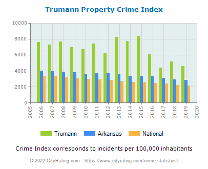 Trumann Property Crime vs. State and National Per Capita