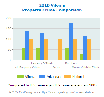 Vilonia Property Crime vs. State and National Comparison