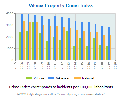 Vilonia Property Crime vs. State and National Per Capita