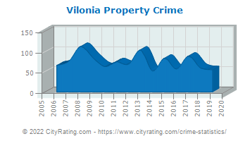 Vilonia Property Crime