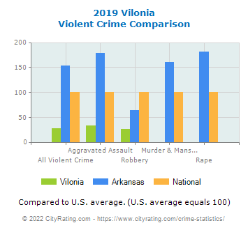 Vilonia Violent Crime vs. State and National Comparison