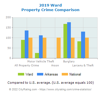 Ward Property Crime vs. State and National Comparison