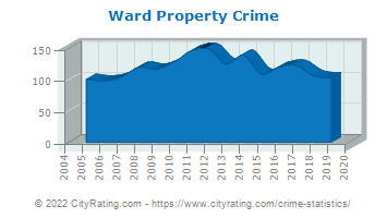 Ward Property Crime