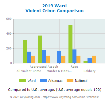 Ward Violent Crime vs. State and National Comparison