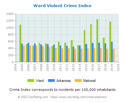 Ward Violent Crime vs. State and National Per Capita
