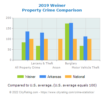 Weiner Property Crime vs. State and National Comparison