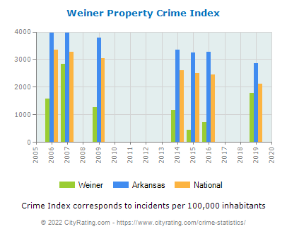 Weiner Property Crime vs. State and National Per Capita