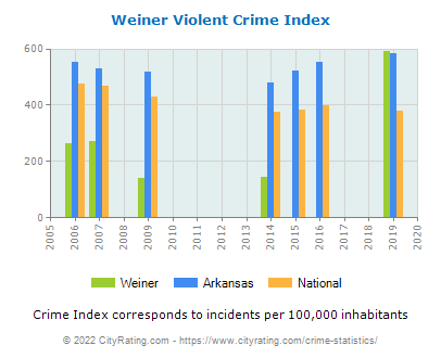 Weiner Violent Crime vs. State and National Per Capita