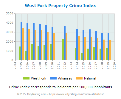 West Fork Property Crime vs. State and National Per Capita