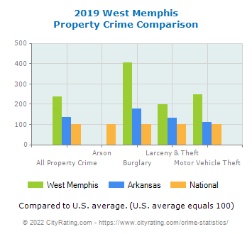 West Memphis Property Crime vs. State and National Comparison
