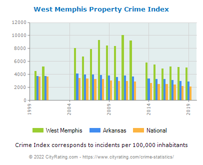 West Memphis Property Crime vs. State and National Per Capita