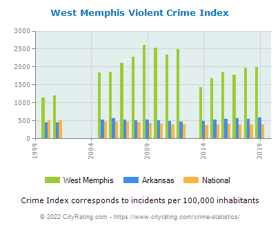 West Memphis Violent Crime vs. State and National Per Capita
