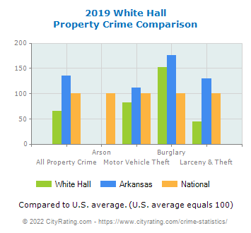 White Hall Property Crime vs. State and National Comparison