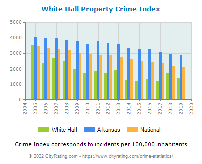 White Hall Property Crime vs. State and National Per Capita