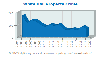 White Hall Property Crime