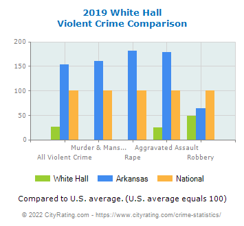 White Hall Violent Crime vs. State and National Comparison