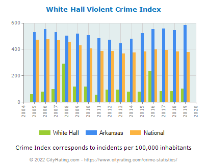 White Hall Violent Crime vs. State and National Per Capita