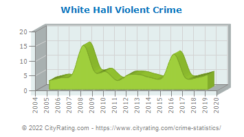 White Hall Violent Crime