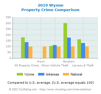 Wynne Property Crime vs. State and National Comparison