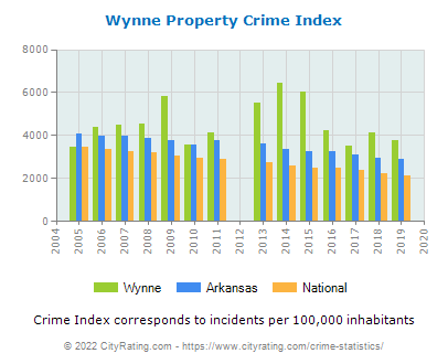 Wynne Property Crime vs. State and National Per Capita