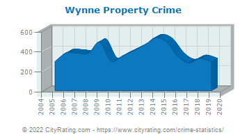 Wynne Property Crime