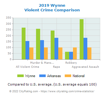 Wynne Violent Crime vs. State and National Comparison
