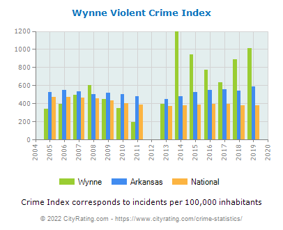 Wynne Violent Crime vs. State and National Per Capita