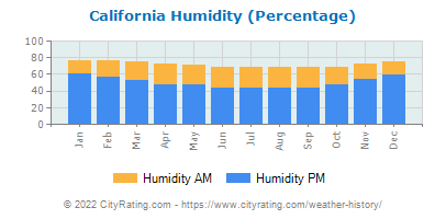 California Relative Humidity