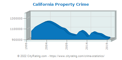 California Property Crime