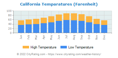 California Average Temperatures