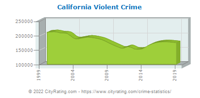 California Violent Crime