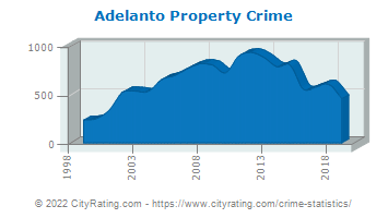 Adelanto Property Crime