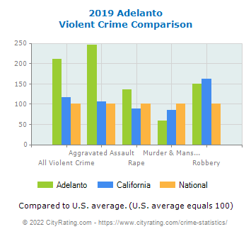 Adelanto Violent Crime vs. State and National Comparison