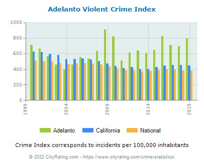 Adelanto Violent Crime vs. State and National Per Capita