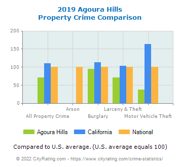 Agoura Hills Property Crime vs. State and National Comparison