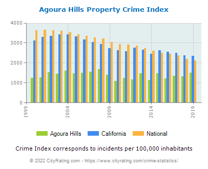 Agoura Hills Property Crime vs. State and National Per Capita