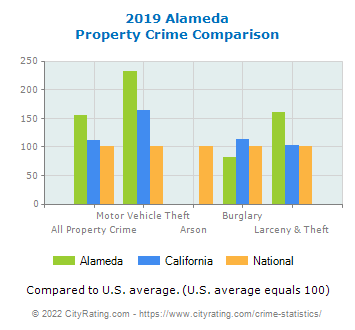Alameda Property Crime vs. State and National Comparison