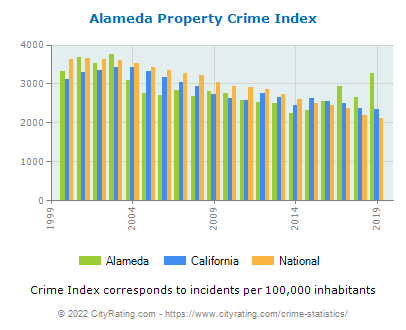 Alameda Property Crime vs. State and National Per Capita